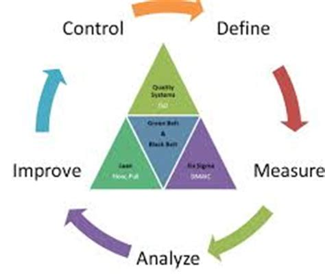 Analyzing Lean Six Sigma Paper Research Paper - 1599 Words