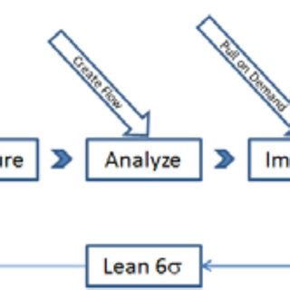 Six Sigma Reliable Papers